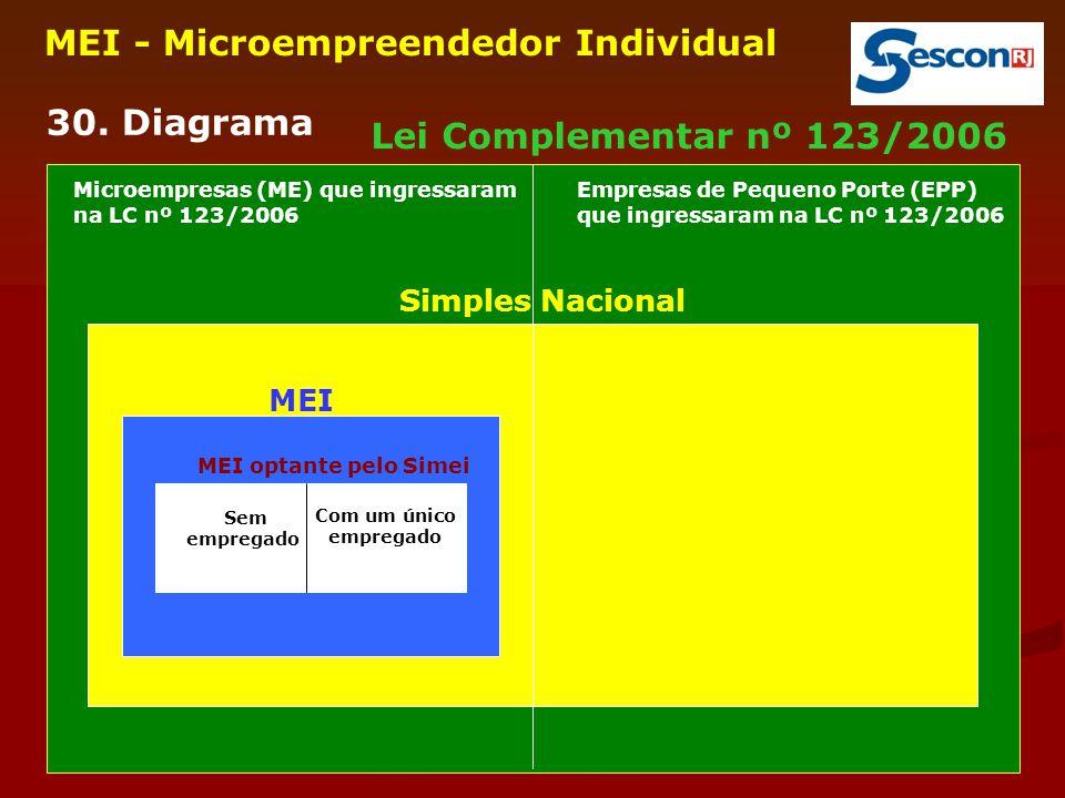 25 MEI - Microempreendedor Individual 30. Diagrama Simples Nacional Lei Complementar nº 123/2006 MEI MEI optante pelo Simei Sem empregado Com um único