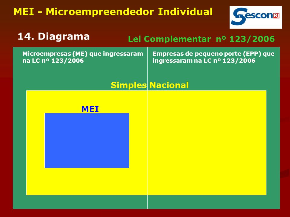 9 MEI - Microempreendedor Individual 14. Diagrama Lei Complementar nº 123/2006 Simples Nacional MEI Microempresas (ME) que ingressaram na LC nº 123/20