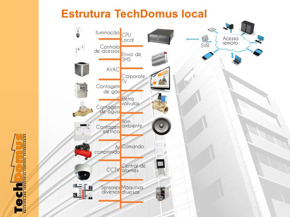 Estrutura TechDomus local