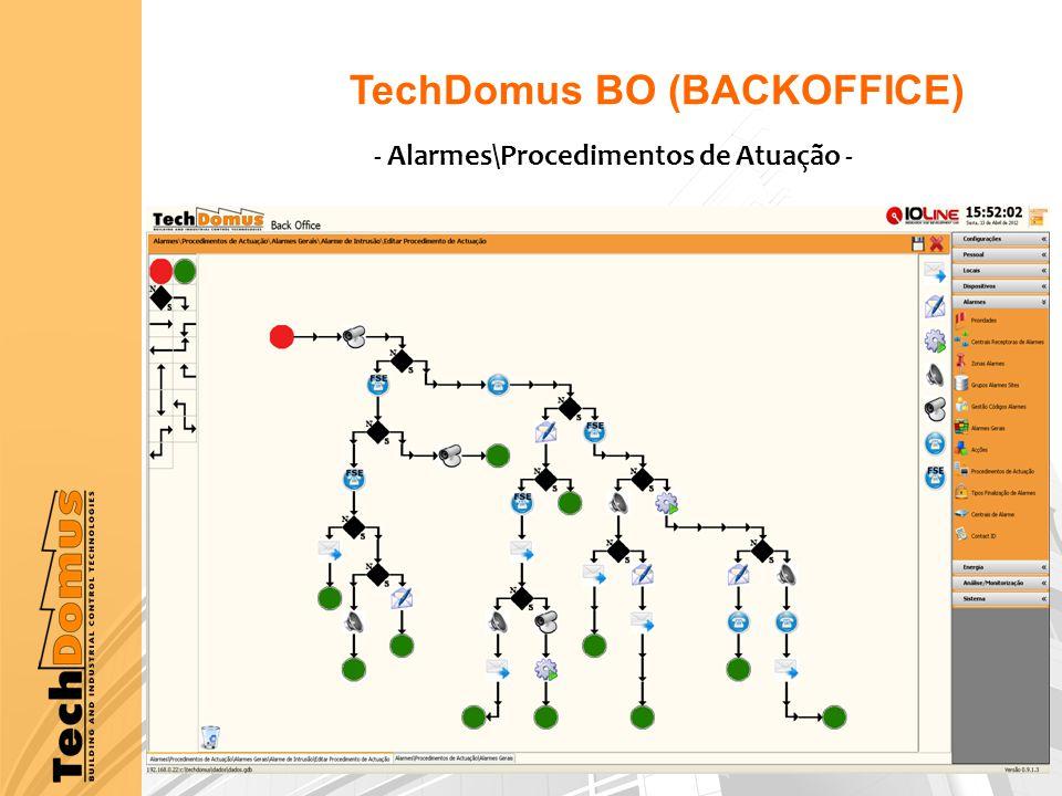 TechDomus BO (BACKOFFICE) - Alarmes\Procedimentos de Atuação -