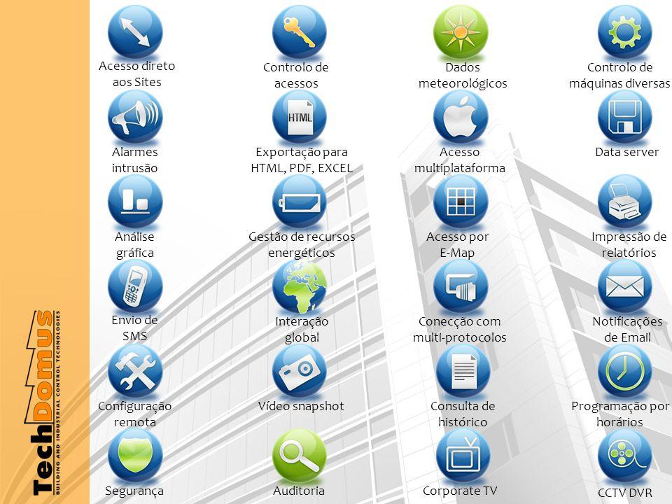 Acesso direto aos Sites Alarmes intrusão Análise gráfica Envio de SMS Segurança Configuração remota Controlo de acessos Exportação para HTML, PDF, EXCEL Gestão de recursos energéticos Interação global Vídeo snapshot Auditoria Dados meteorológicos Controlo de máquinas diversas Acesso multiplataforma Data server Acesso por E-Map CCTV DVR Conecção com multi-protocolos Notificações de Email Corporate TV Programação por horários Consulta de histórico Impressão de relatórios