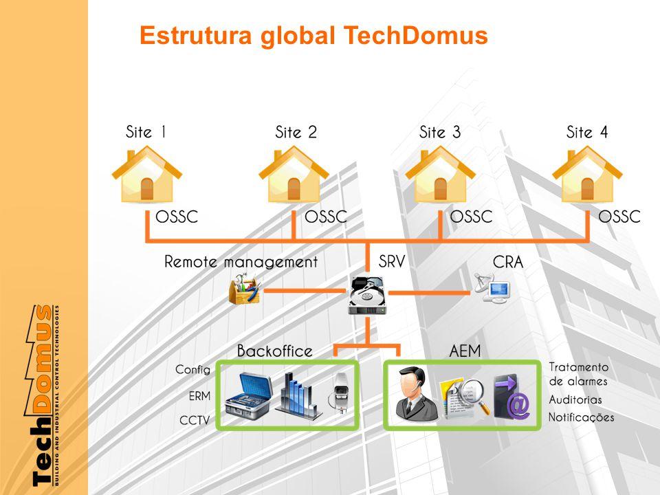 Estrutura global TechDomus