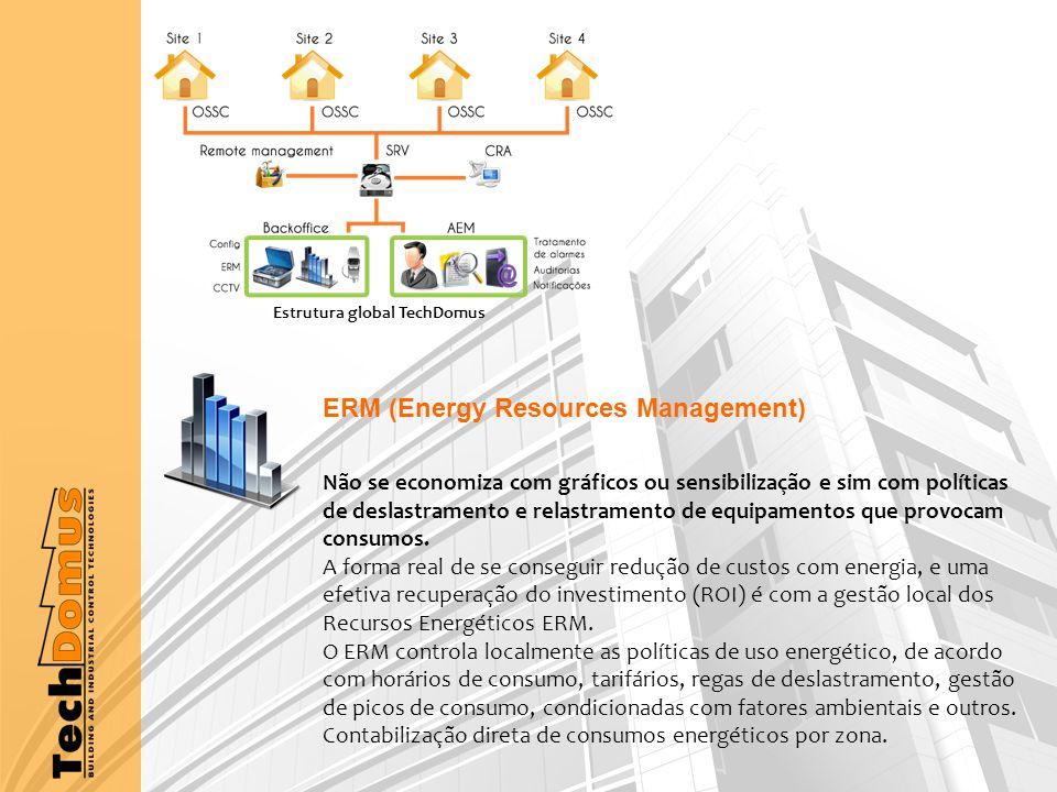 ERM (Energy Resources Management) Não se economiza com gráficos ou sensibilização e sim com políticas de deslastramento e relastramento de equipamentos que provocam consumos.