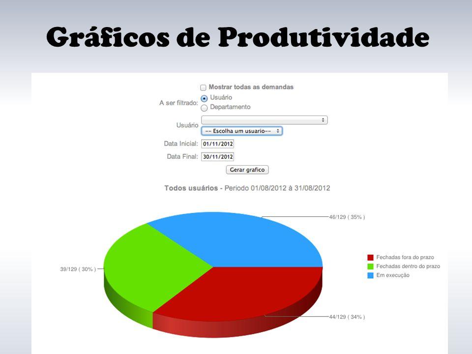Gráficos de Produtividade