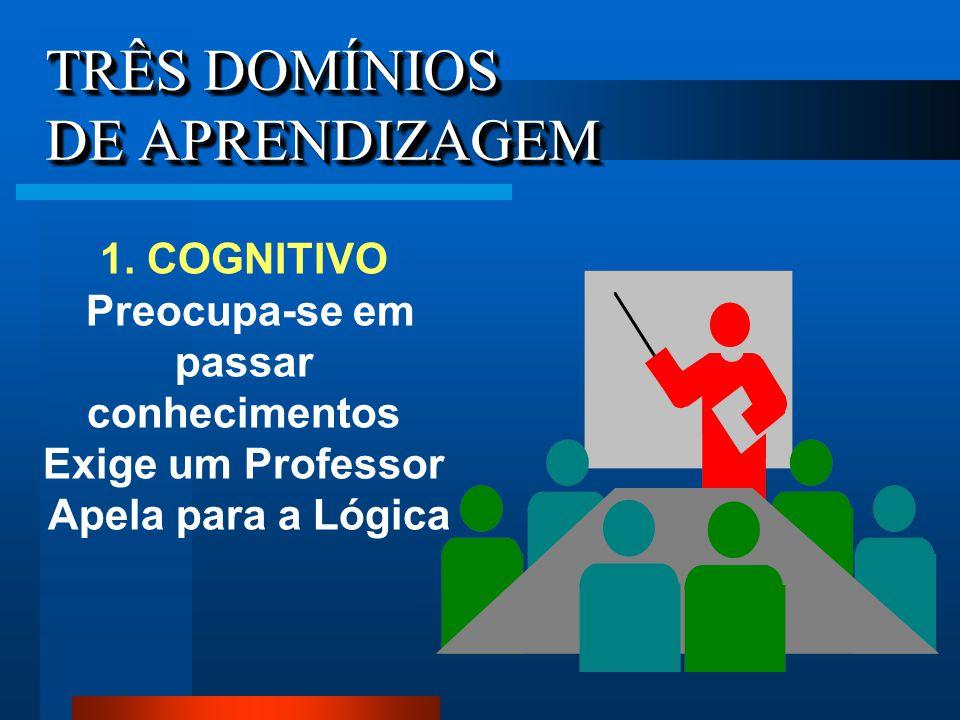 TRÊS DOMÍNIOS DE APRENDIZAGEM 1. COGNITIVO Preocupa-se em passar conhecimentos Exige um Professor Apela para a Lógica