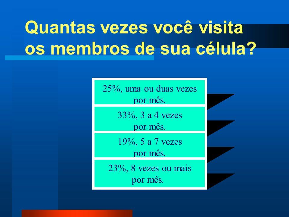 Quantas vezes você visita os membros de sua célula? 25%, uma ou duas vezes por mês. 33%, 3 a 4 vezes por mês. 19%, 5 a 7 vezes por mês. 23%, 8 vezes o
