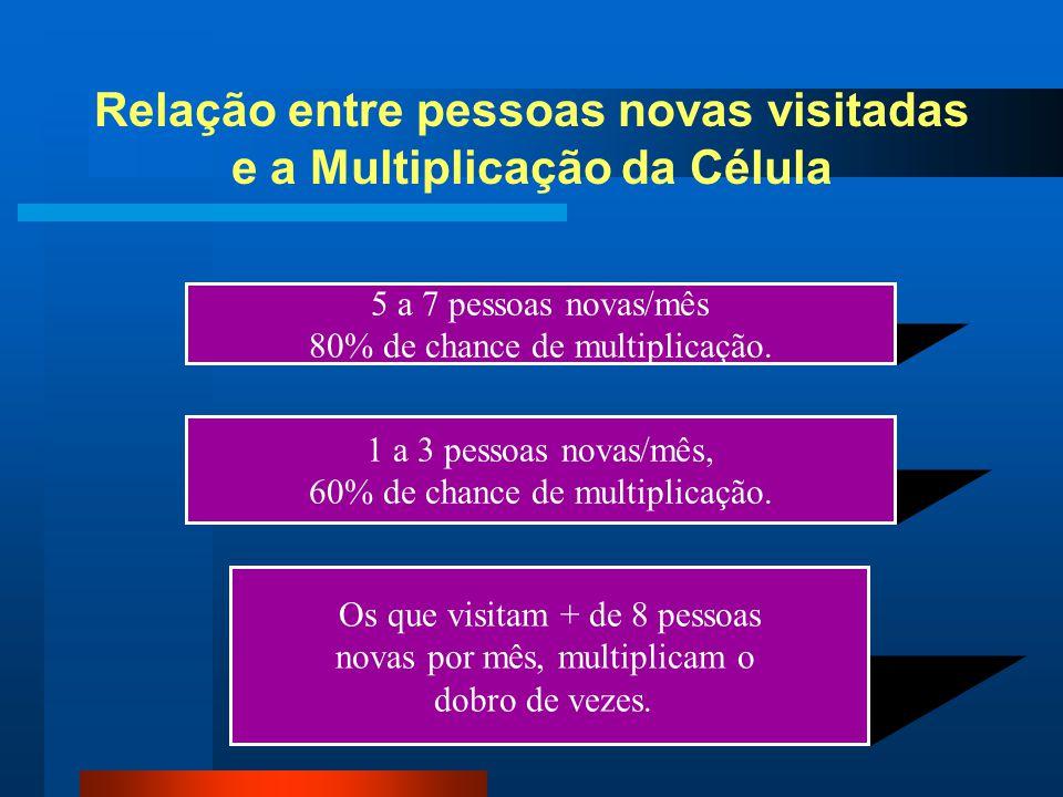 Relação entre pessoas novas visitadas e a Multiplicação da Célula 5 a 7 pessoas novas/mês 80% de chance de multiplicação. 1 a 3 pessoas novas/mês, 60%