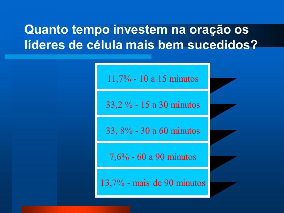 Quanto tempo investem na oração os líderes de célula mais bem sucedidos? 11,7% - 10 a 15 minutos 33,2 % - 15 a 30 minutos 33, 8% - 30 a 60 minutos 7,6