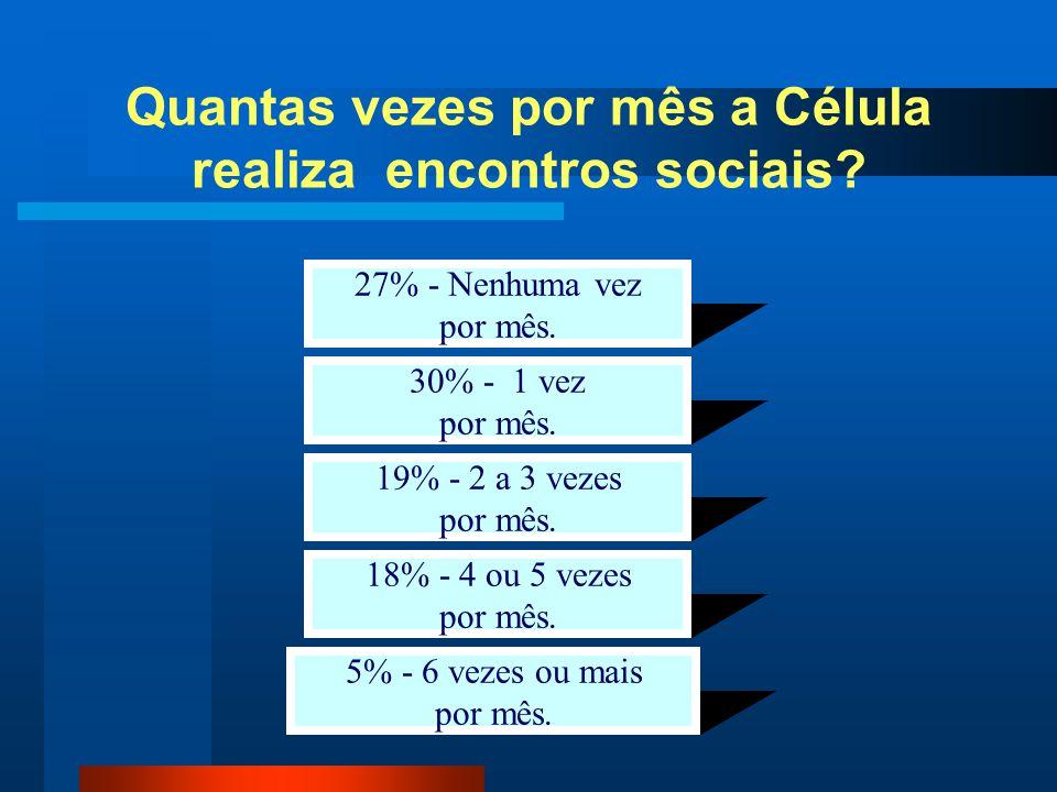 Quantas vezes por mês a Célula realiza encontros sociais? 27% - Nenhuma vez por mês. 30% - 1 vez por mês. 19% - 2 a 3 vezes por mês. 18% - 4 ou 5 veze