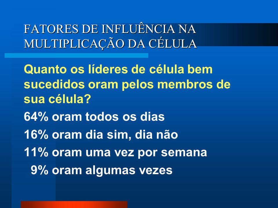 FATORES DE INFLUÊNCIA NA MULTIPLICAÇÃO DA CÉLULA Quanto os líderes de célula bem sucedidos oram pelos membros de sua célula? 64% oram todos os dias 16
