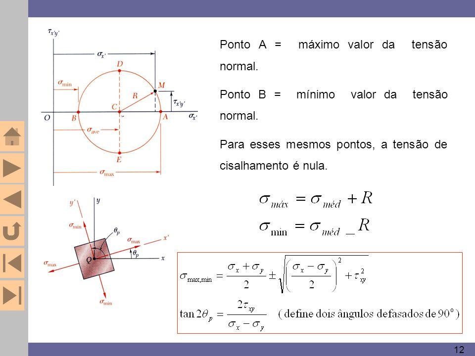 12 Ponto A = máximo valor da tensão normal. Ponto B = mínimo valor da tensão normal. Para esses mesmos pontos, a tensão de cisalhamento é nula.