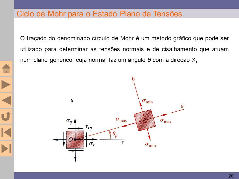 20 Ciclo de Mohr para o Estado Plano de Tensões O traçado do denominado círculo de Mohr é um método gráfico que pode ser utilizado para determinar as