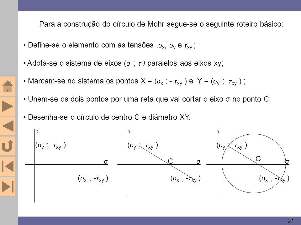 21 Define-se o elemento com as tensões,  x,  y e  xy ; Adota-se o sistema de eixos (  ;  ) paralelos aos eixos xy; Marcam-se no sistema os pontos