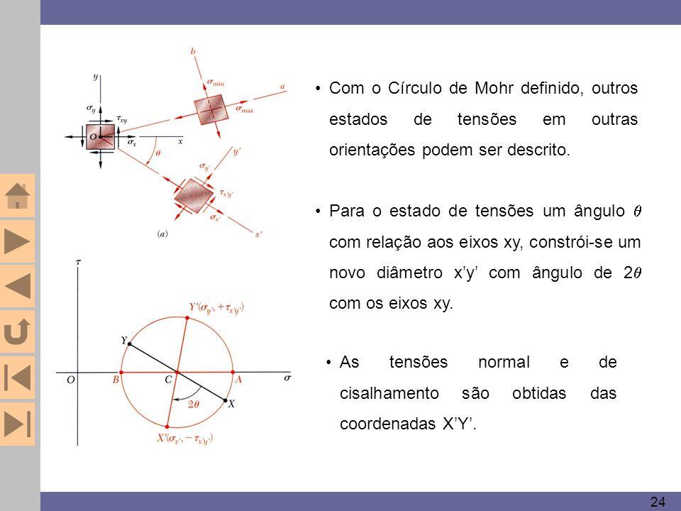 24 Com o Círculo de Mohr definido, outros estados de tensões em outras orientações podem ser descrito. Para o estado de tensões um ângulo  com relaçã