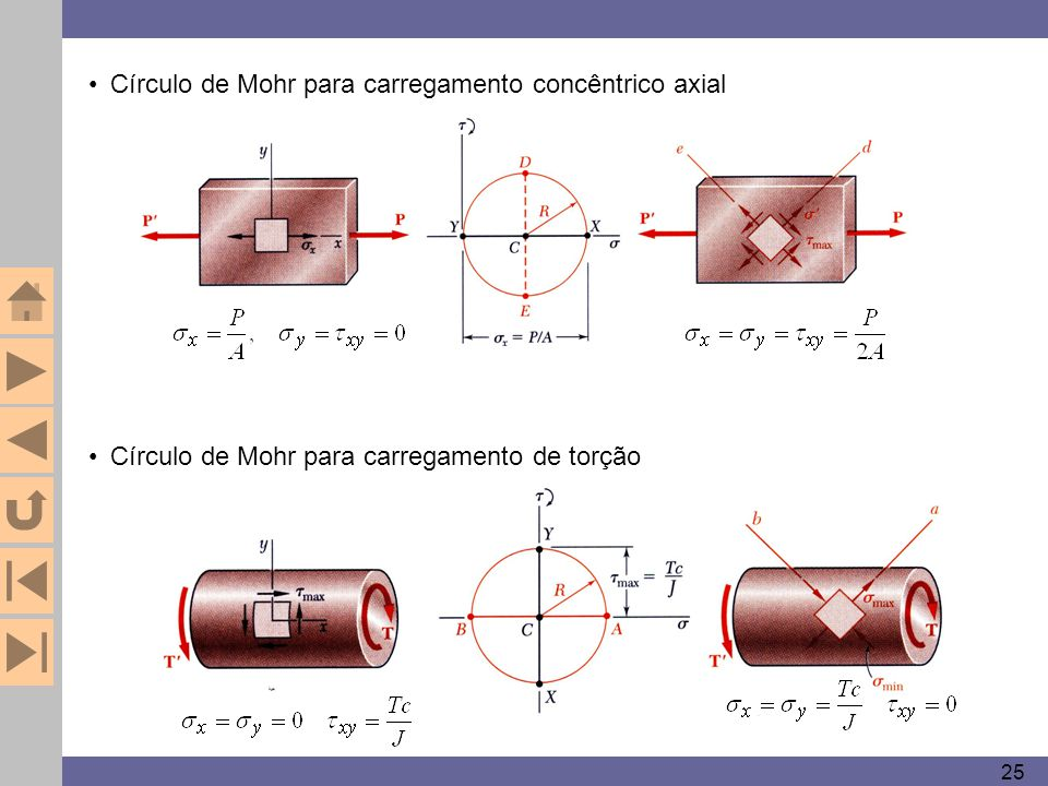 25 Círculo de Mohr para carregamento concêntrico axial Círculo de Mohr para carregamento de torção
