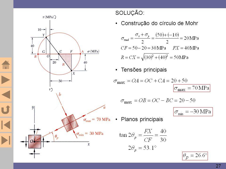 27 Tensões principais Planos principais SOLUÇÃO: Construção do círculo de Mohr