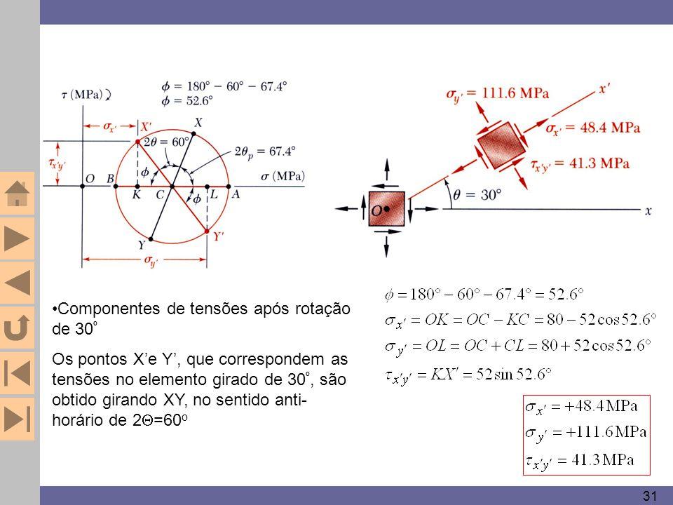 31 Componentes de tensões após rotação de 30 º Os pontos X'e Y', que correspondem as tensões no elemento girado de 30 º, são obtido girando XY, no sen
