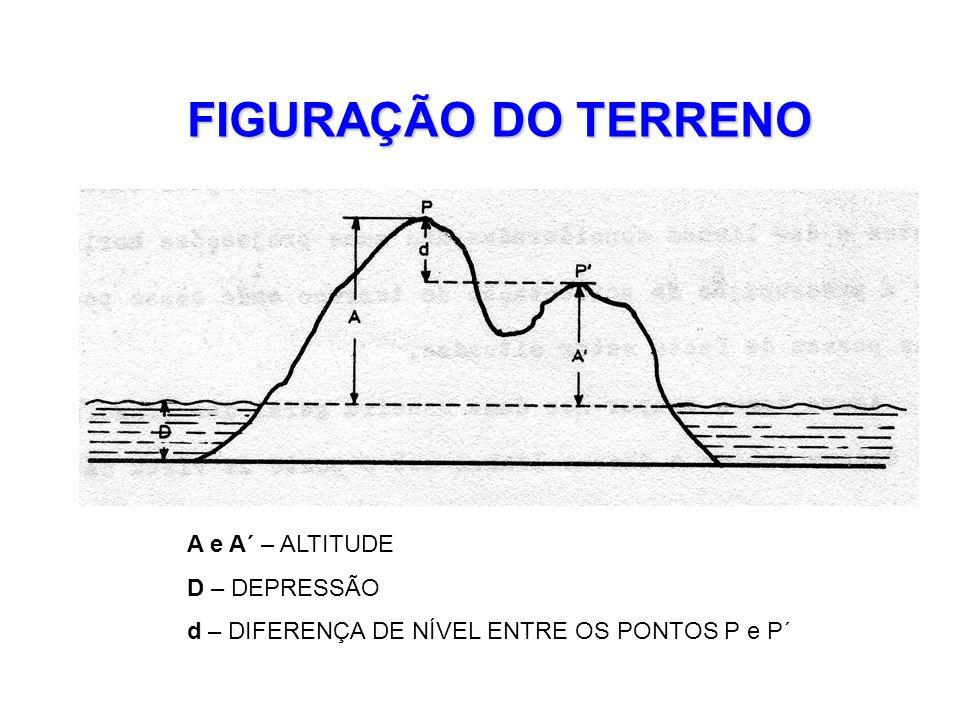 CARATERÍSTICAS DAS CURVAS DE NÍVEL  Uma curva de nível nunca corta uma linha de água em mais do que um ponto  Duas curvas de nível nunca se cortam  Uma curva de nível nunca se interrompe dentro dos limites do desenho a não ser que encontre o sinal de escarpado.