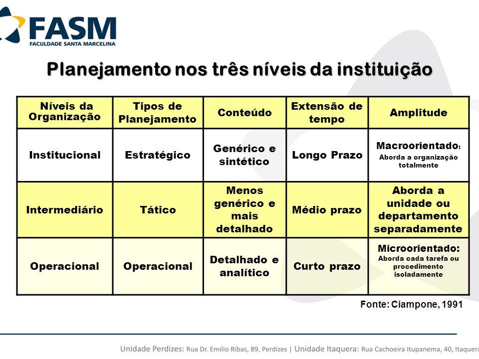 Níveis da Organização Tipos de Planejamento Conteúdo Extensão de tempo Amplitude InstitucionalEstratégico Genérico e sintético Longo Prazo Macroorient