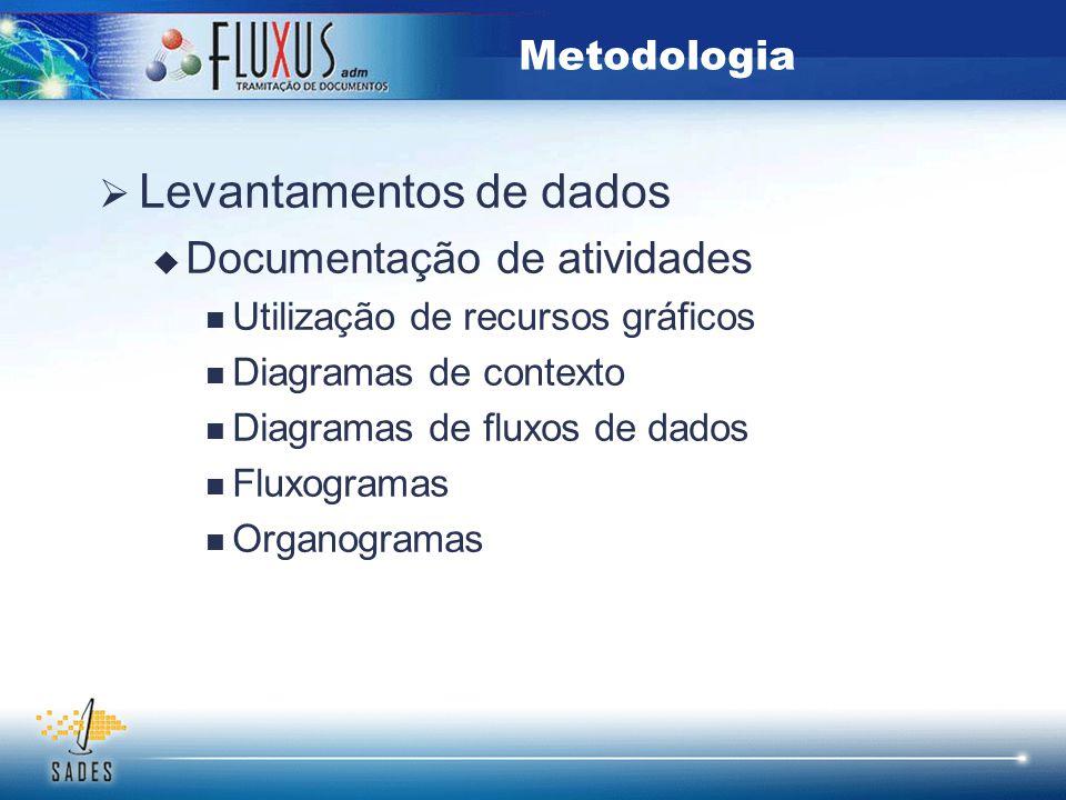  Levantamentos de dados  Documentação de atividades Utilização de recursos gráficos Diagramas de contexto Diagramas de fluxos de dados Fluxogramas O