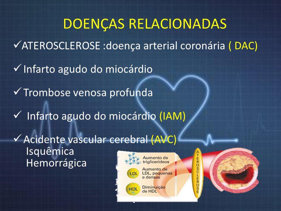 DOENÇAS RELACIONADAS ATEROSCLEROSE :doença arterial coronária ( DAC) Infarto agudo do miocárdio Trombose venosa profunda Infarto agudo do miocárdio (I