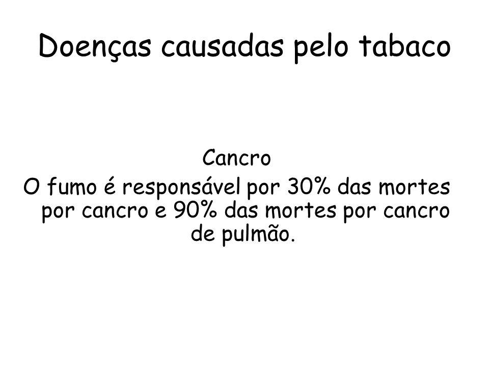 Doenças causadas pelo tabaco Cancro O fumo é responsável por 30% das mortes por cancro e 90% das mortes por cancro de pulmão.