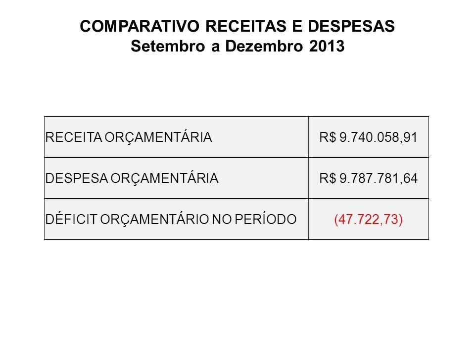 COMPARATIVO RECEITAS E DESPESAS Setembro a Dezembro 2013 RECEITA ORÇAMENTÁRIAR$ 9.740.058,91 DESPESA ORÇAMENTÁRIAR$ 9.787.781,64 DÉFICIT ORÇAMENTÁRIO NO PERÍODO(47.722,73)
