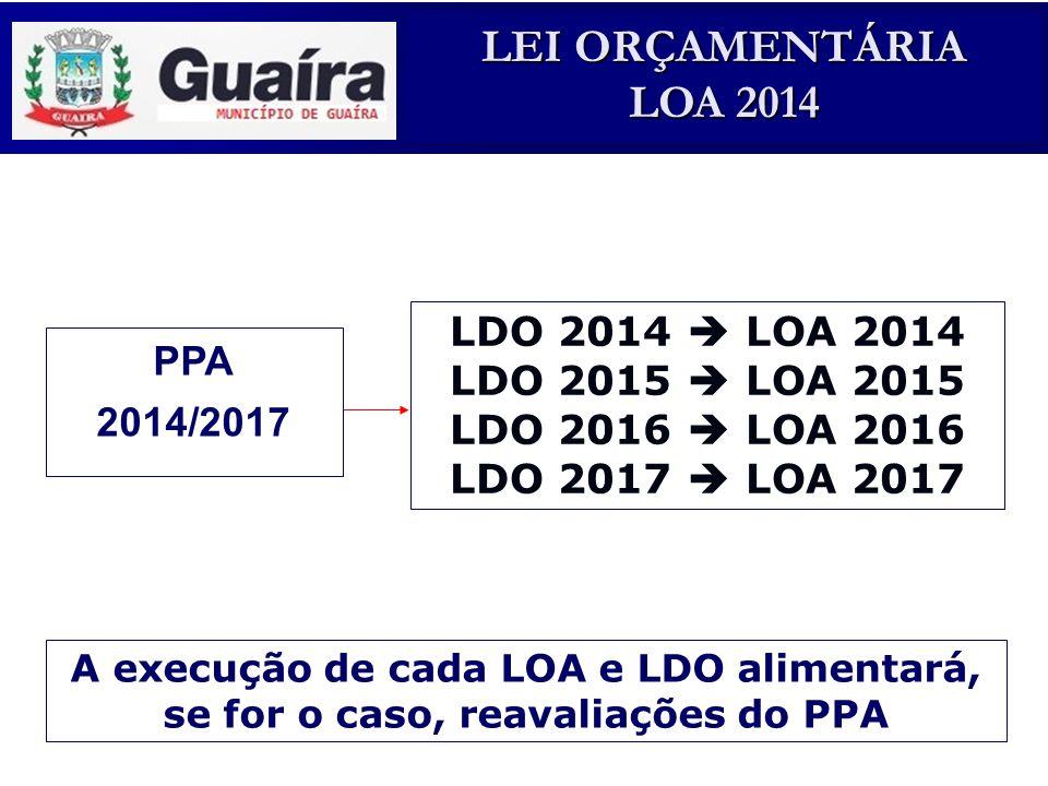 LEI ORÇAMENTÁRIA LOA 2014 Projeto de Lei nº XX Súmula: Estima a Receita e Fixa a Despesa para o Exercício de 2011 do Município de Guaíra – Pr.
