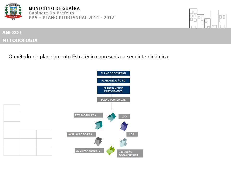 MUNICÍPIO DE GUAÍRA Gabinete Do Prefeito PPA – PLANO PLURIANUAL 2014 - 2017 ANEXO I METODOLOGIA O método de planejamento Estratégico apresenta a segui