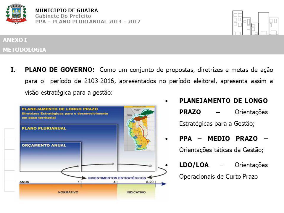 MUNICÍPIO DE GUAÍRA Gabinete Do Prefeito PPA – PLANO PLURIANUAL 2014 - 2017 ANEXO I METODOLOGIA I.PLANO DE GOVERNO: Como um conjunto de propostas, dir