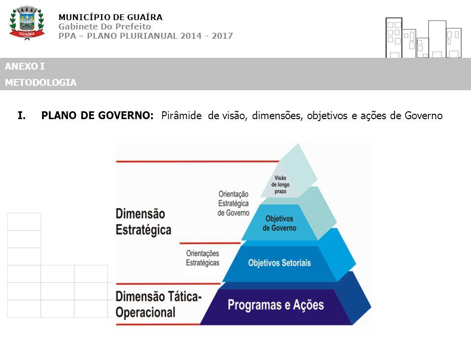 MUNICÍPIO DE GUAÍRA Gabinete Do Prefeito PPA – PLANO PLURIANUAL 2014 - 2017 ANEXO I METODOLOGIA I.PLANO DE GOVERNO: Pirâmide de visão, dimensões, obje