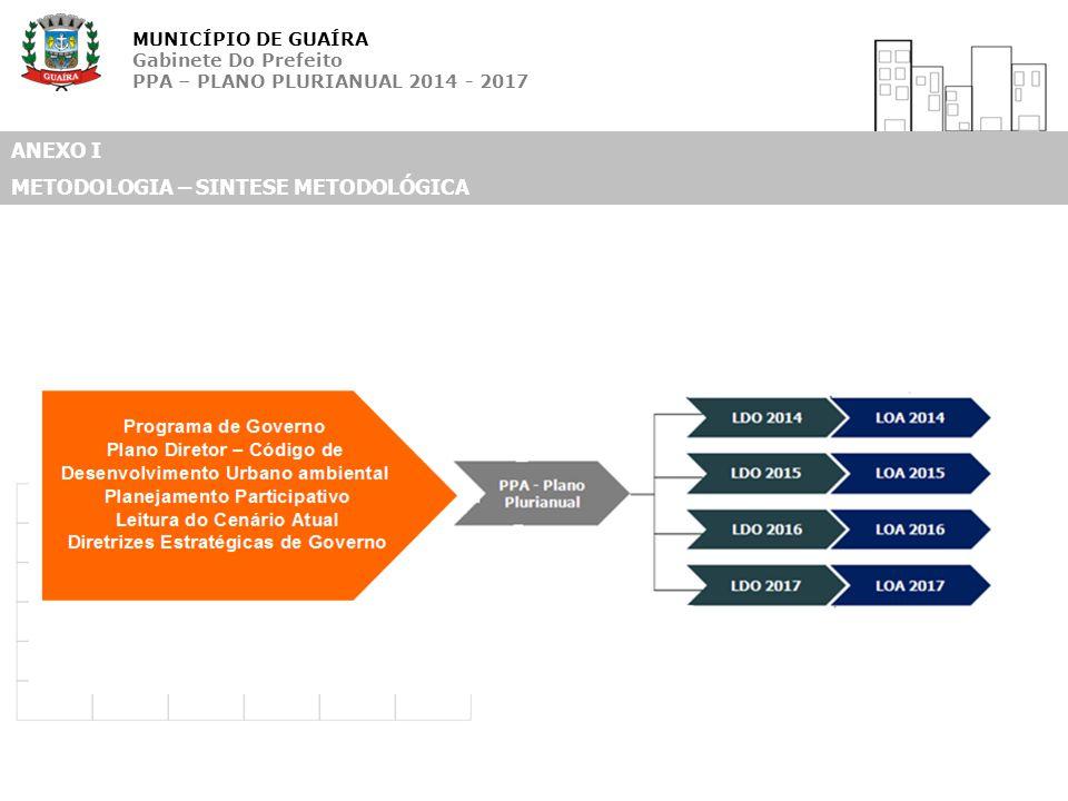 MUNICÍPIO DE GUAÍRA Gabinete Do Prefeito PPA – PLANO PLURIANUAL 2014 - 2017 ANEXO I METODOLOGIA – SINTESE METODOLÓGICA
