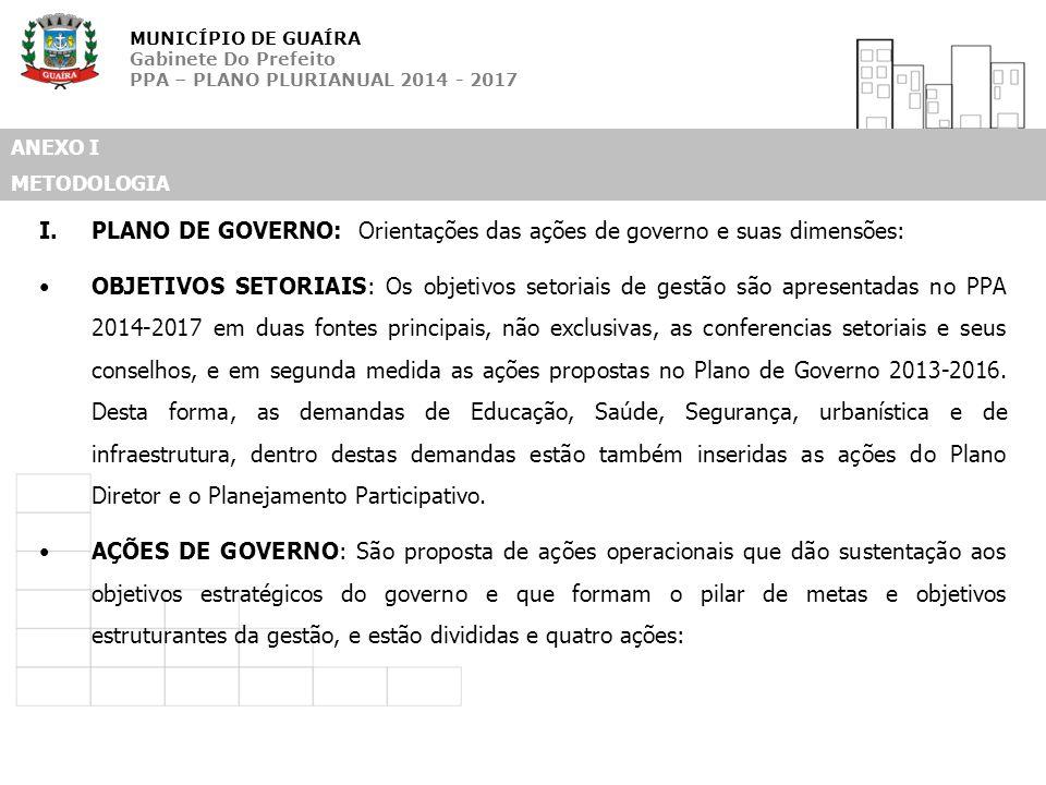 MUNICÍPIO DE GUAÍRA Gabinete Do Prefeito PPA – PLANO PLURIANUAL 2014 - 2017 ANEXO I METODOLOGIA I.PLANO DE GOVERNO: Orientações das ações de governo e