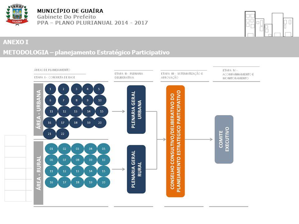 MUNICÍPIO DE GUAÍRA Gabinete Do Prefeito PPA – PLANO PLURIANUAL 2014 - 2017 ANEXO I METODOLOGIA – planejamento Estratégico Participativo