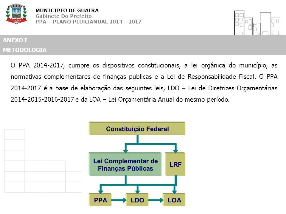 MUNICÍPIO DE GUAÍRA Gabinete Do Prefeito PPA – PLANO PLURIANUAL 2014 - 2017 ANEXO I METODOLOGIA O PPA 2014-2017, cumpre os dispositivos constitucionai
