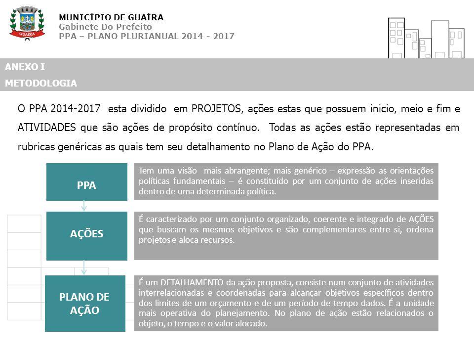 MUNICÍPIO DE GUAÍRA Gabinete Do Prefeito PPA – PLANO PLURIANUAL 2014 - 2017 ANEXO I METODOLOGIA PPA Tem uma visão mais abrangente; mais genérico – exp