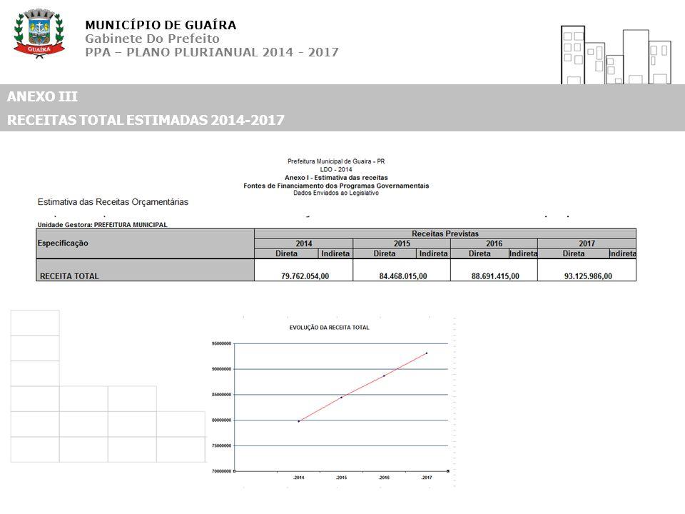 MUNICÍPIO DE GUAÍRA Gabinete Do Prefeito PPA – PLANO PLURIANUAL 2014 - 2017 ANEXO III RECEITAS TOTAL ESTIMADAS 2014-2017