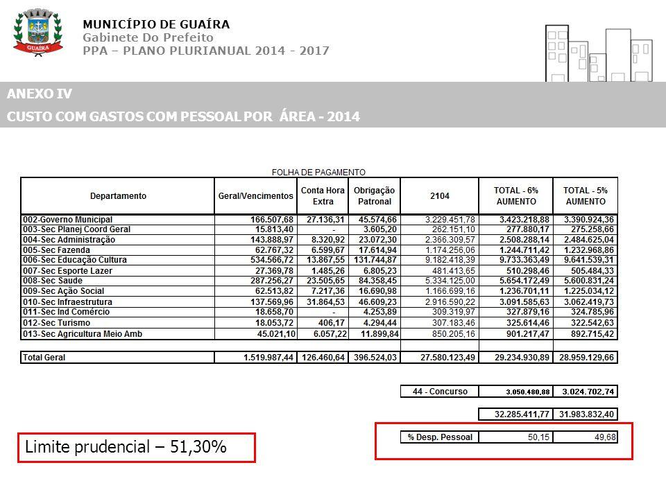 MUNICÍPIO DE GUAÍRA Gabinete Do Prefeito PPA – PLANO PLURIANUAL 2014 - 2017 ANEXO IV CUSTO COM GASTOS COM PESSOAL POR ÁREA - 2014 Limite prudencial –