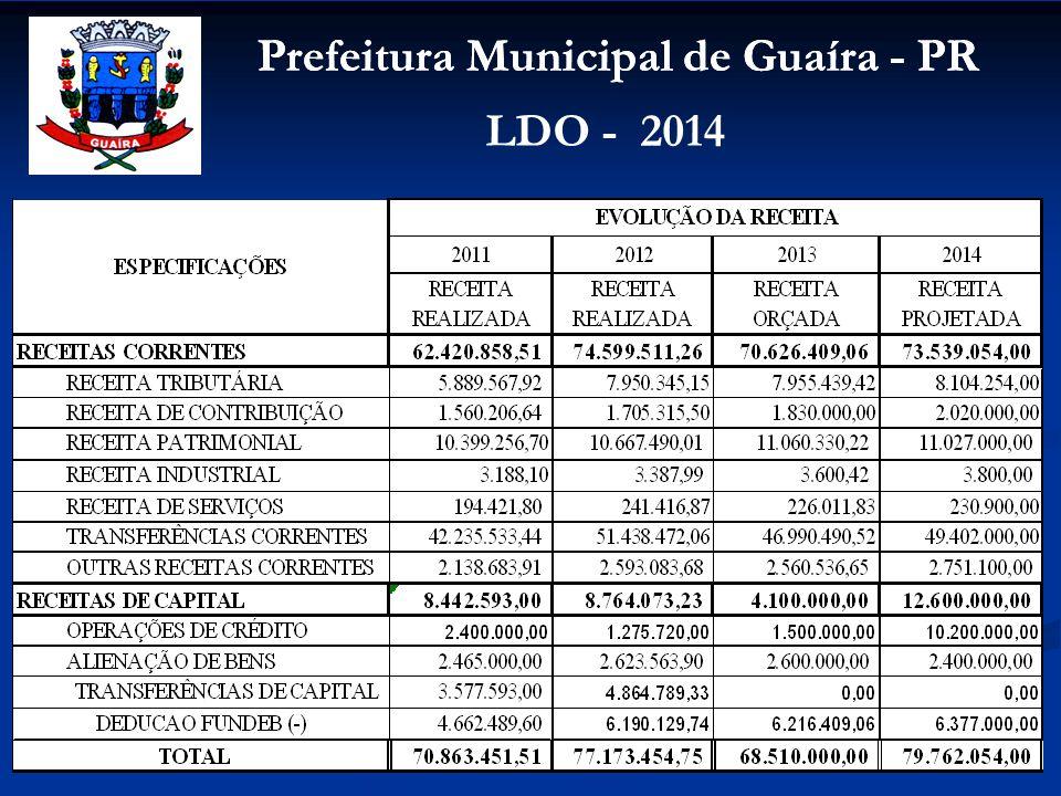 Prefeitura Municipal de Guaíra - PR LDO - 2014 DESPESAS POR UNIDADES