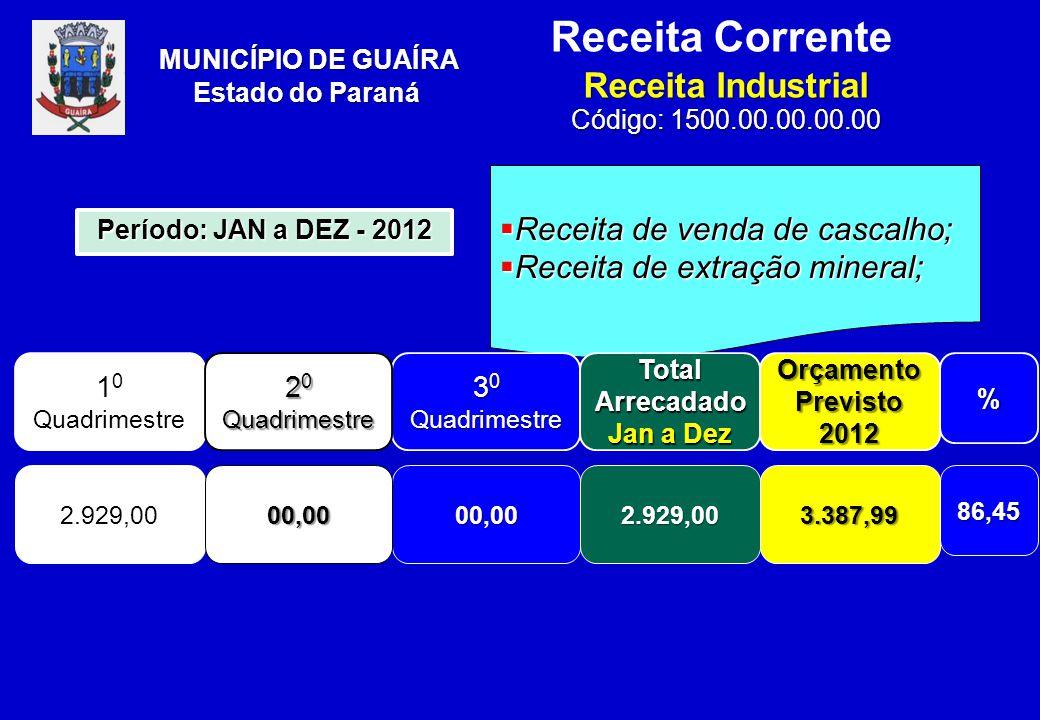 Receita Corrente Receita Industrial Código: 1500.00.00.00.00 MUNICÍPIO DE GUAÍRA Estado do Paraná  Receita de venda de cascalho;  Receita de extração mineral; 1 0 Quadrimestre 3 0 Quadrimestre Total Arrecadado Jan a Dez Orçamento Previsto 2012% 2.929,0000,002.929,003.387,9986,45 Período: JAN a DEZ - 2012 2 0 Quadrimestre 00,00