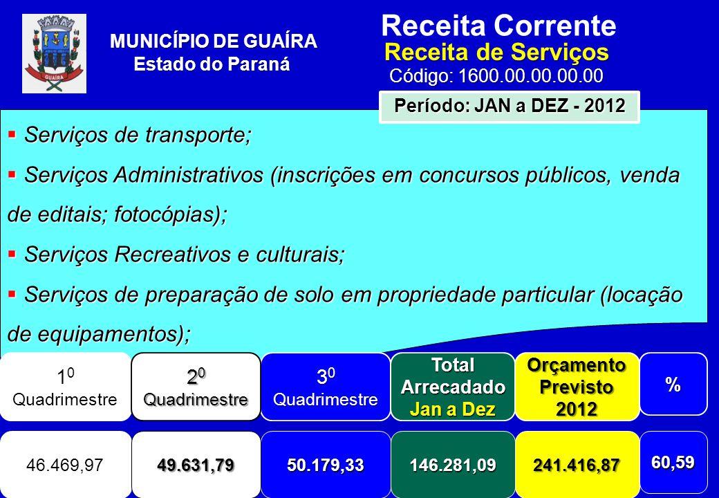 Receita Corrente Receita de Serviços Código: 1600.00.00.00.00 MUNICÍPIO DE GUAÍRA Estado do Paraná  Serviços de transporte;  Serviços Administrativos (inscrições em concursos públicos, venda de editais; fotocópias);  Serviços Recreativos e culturais;  Serviços de preparação de solo em propriedade particular (locação de equipamentos); 1 0 Quadrimestre 3 0 Quadrimestre Total Arrecadado Jan a Dez Orçamento Previsto 2012% 46.469,9750.179,33146.281,09241.416,8760,59 Período: JAN a DEZ - 2012 2 0 Quadrimestre 49.631,79