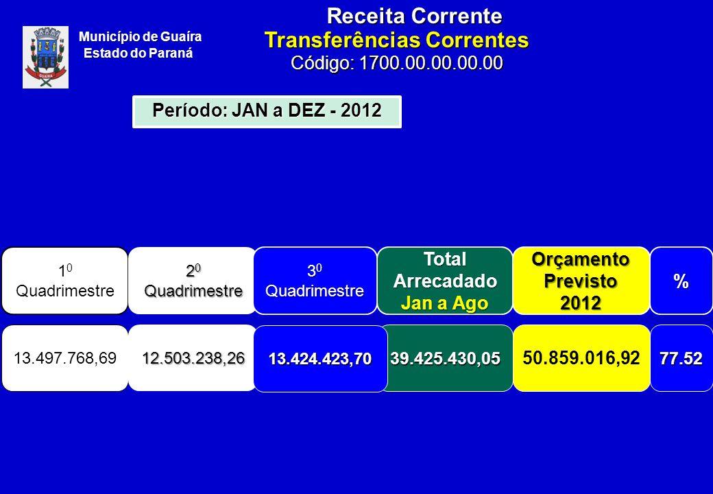 1 0 Quadrimestre Total Arrecadado Jan a Ago Orçamento Previsto 2012% 13.497.768,6939.425.430,05 50.859.016,9277.52 2 0 Quadrimestre 12.503.238,26 13.424.423,70 3 0 Quadrimestre Município de Guaíra Estado do Paraná Receita Corrente Período: JAN a DEZ - 2012 Transferências Correntes Código: 1700.00.00.00.00