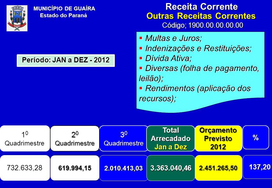 MUNICÍPIO DE GUAÍRA Estado do Paraná Receita Corrente  Multas e Juros;  Indenizações e Restituições;  Dívida Ativa;  Diversas (folha de pagamento, leilão);  Rendimentos (aplicação dos recursos); Outras Receitas Correntes Código; 1900.00.00.00.00 1 0 Quadrimestre 3 0 Quadrimestre Total Arrecadado Jan a Dez Orçamento Previsto 2012% 732.633,28 2.010.413,033.363.040,46 2.451.265,50137,20 Período: JAN a DEZ - 2012 2 0 Quadrimestre 619.994,15