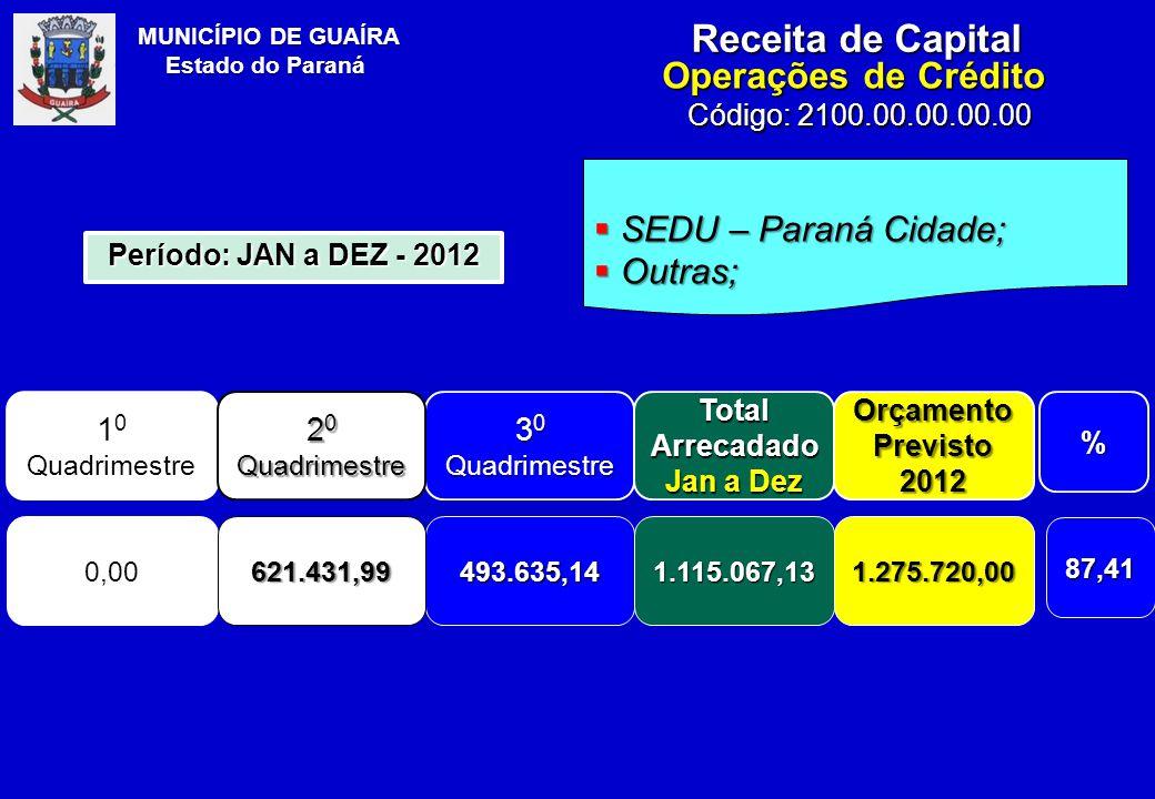 MUNICÍPIO DE GUAÍRA Estado do Paraná Receita de Capital Operações de Crédito Código: 2100.00.00.00.00  SEDU – Paraná Cidade;  Outras; 1 0 Quadrimestre 3 0 Quadrimestre Total Arrecadado Jan a Dez Orçamento Previsto 2012% 0,00493.635,141.115.067,131.275.720,00 87,41 Período: JAN a DEZ - 2012 2 0 Quadrimestre 621.431,99
