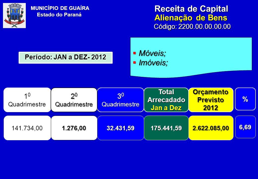 MUNICÍPIO DE GUAÍRA Estado do Paraná Receita de Capital Alienação de Bens Código: 2200.00.00.00.00  Móveis;  Imóveis; 1 0 Quadrimestre 3 0 Quadrimestre Total Arrecadado Jan a Dez Orçamento Previsto 2012% 141.734,0032.431,59175.441,592.622.085,006,69 Período: JAN a DEZ- 2012 2 0 Quadrimestre 1.276,00