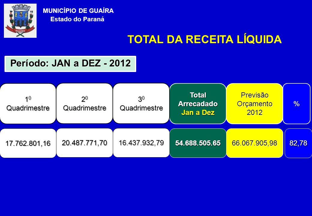 TOTAL DA RECEITA LÍQUID TOTAL DA RECEITA LÍQUIDA MUNICÍPIO DE GUAÍRA Estado do Paraná 1 0 Quadrimestre Total Arrecadado Jan a Dez 17.762.801,1654.688.505.65 Período: JAN a DEZ - 2012 Previsão Orçamento 2012 66.067.905,98 % 82,78 2 0 Quadrimestre 20.487.771,70 3 0 Quadrimestre 16.437.932,79