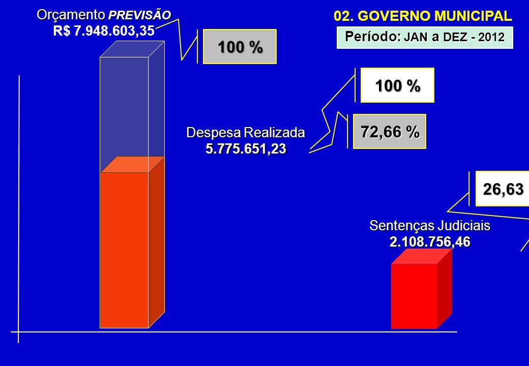 02. GOVERNO MUNICIPAL Orçamento PREVISÃO R$ 7.948.603,35 Período: JAN a DEZ - 2012 Despesa Realizada 5.775.651,23 72,66 % 100 % 26,63 % Sentenças Judi