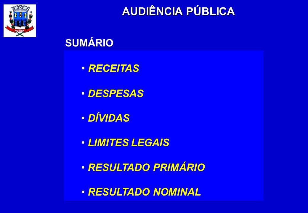 RECEITAS DESPESAS DESPESAS DÍVIDAS DÍVIDAS LIMITES LEGAIS LIMITES LEGAIS RESULTADO PRIMÁRIO RESULTADO PRIMÁRIO RESULTADO NOMINAL RESULTADO NOMINAL AUDIÊNCIA PÚBLICA SUMÁRIO