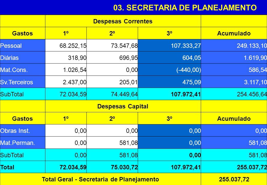 03. SECRETARIA DE PLANEJAMENTO Despesas Correntes Gastos1º2º3ºAcumulado Pessoal68.252,1573.547,68107.333,27249.133,10 Diárias318,90696,95604,051.619,9
