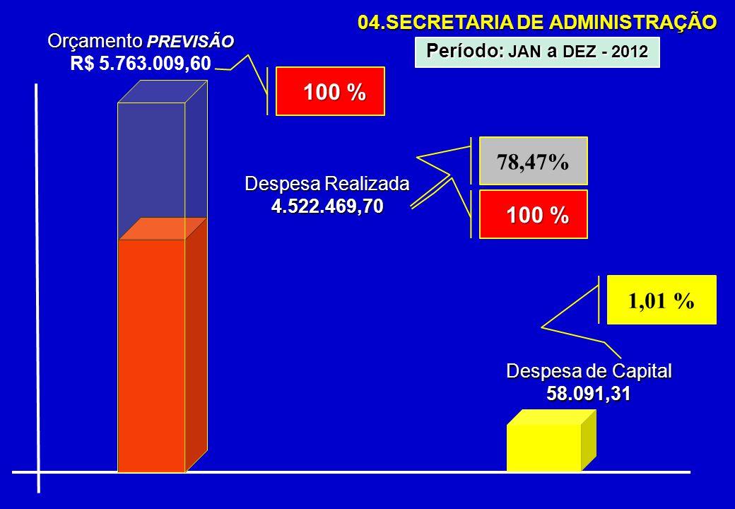 04.SECRETARIA DE ADMINISTRAÇÃO Orçamento PREVISÃO R$ 5.763.009,60 Despesa Realizada 4.522.469,70 78,47% Período: JAN a DEZ - 2012 100 % 100 % 1,01 % 100 % 100 % Despesa de Capital 58.091,31